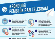 Info Grafis Pemblokiran Telegram.
