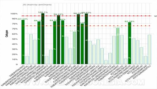 Grafik Hasil Pencapaian Imunisasi Meales Rubella, dari 33 Kabupaten/Kota, Sumatera Utara