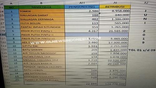 Foto : Data PAD yang diperoleh Pemkab. Samosir dari berbagai Objek Wisata yang ada di Pulau Samosir selama liburan Idul Fitri dari tgl 01 s/d 09 Juni 2019 yang lalu adalah sebesar Rp.124.778.000,- ,