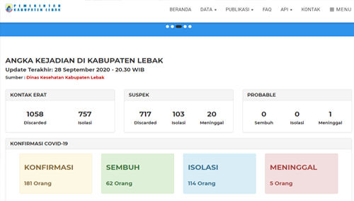 Data Dari Siagacovid19.lebakkab.go.id/